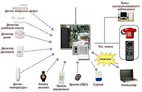 security fire sistem