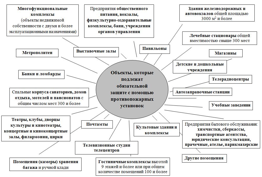 scheme pozarnoy